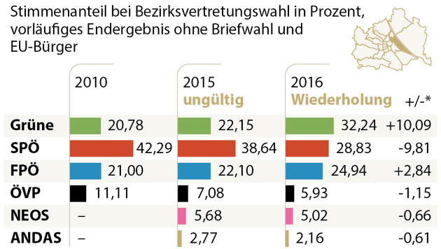 Leopoldstadt - Wiederholung der Bezirkswahl (Bild: APA)