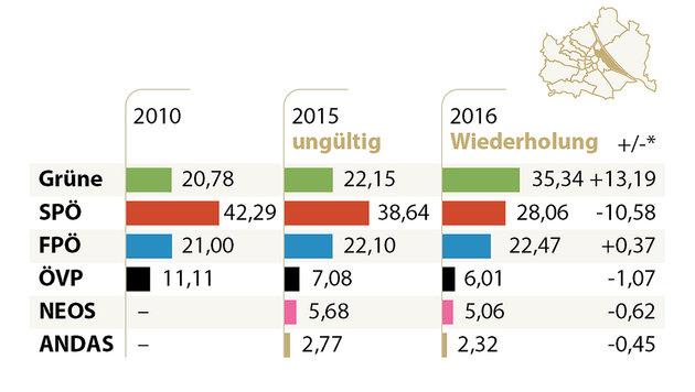 Häupl sauer: 'SPÖ auf 'Kerngröße' geschrumpft' (Bild: APA-Grafik)