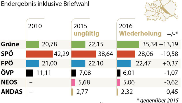 Leopoldstadt-Wahl muss nicht wiederholt werden (Bild: APA)