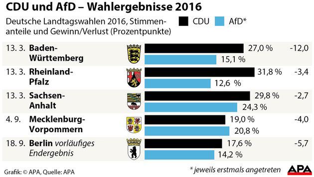 CDU-Politikerin denkt an Koalition mit Petry-AfD (Bild: APA)