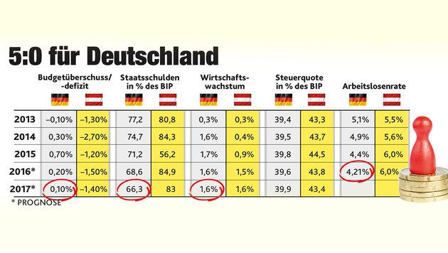 """Warum die Deutschen die Nase wieder vorn haben (Bild: """"Krone""""-Grafik)"""
