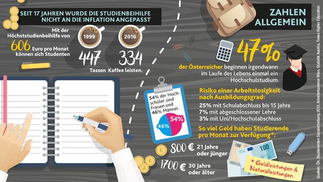 """Ab in den Hörsaal: Kuriose Fakten zum Studienstart (Bild: """"Krone"""")"""