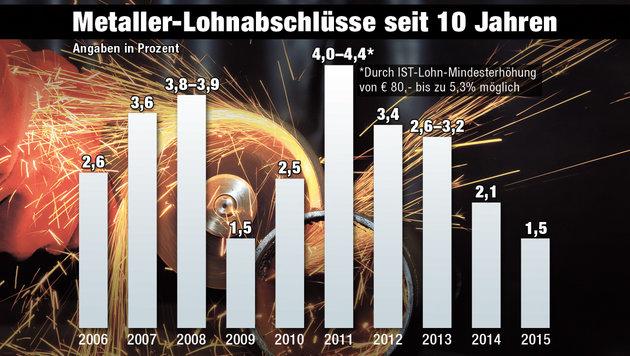 """Metaller fordern drei Prozent mehr Gehalt (Bild: """"Krone""""-Grafik)"""