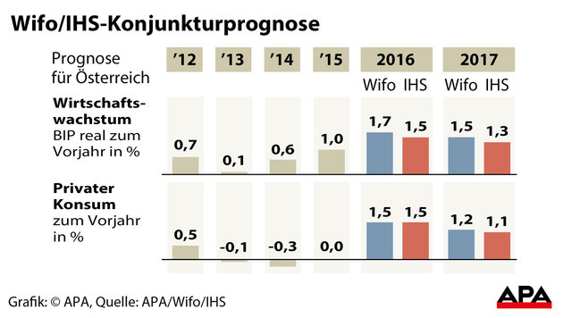 Arbeitslosigkeit und Preise werden 2017 steigen (Bild: APA)