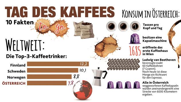 """Tag des Kaffees: Heiße Fakten """"to go"""" (Bild: """"Krone""""-Grafik)"""