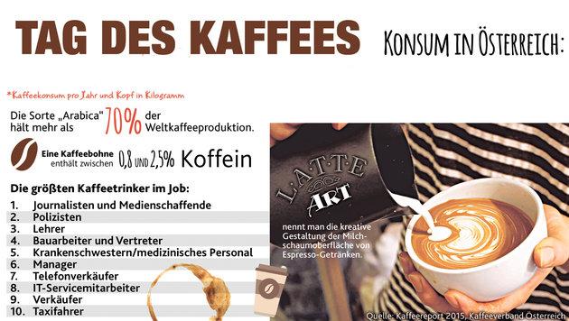 """Tag des Kaffees: Heiße Fakten """"to go"""" (Bild: Krone Grafik)"""