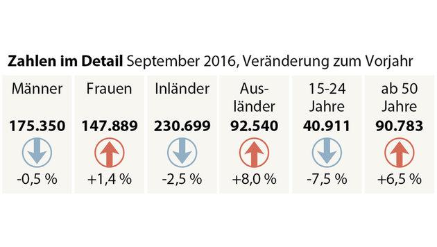 Arbeitslosigkeit im September weiter gestiegen (Bild: APA)