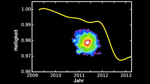 """Seltsamster Stern der Galaxie"" verblüfft Forscher (Bild: Keck Telescopes, via T. S. Boyajian et al.; B. Monet & J. Simon)"