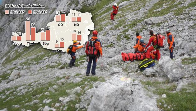 131 Tote bei Alpinunfällen auf Österreichs Bergen (Bild: APA, Bergrettung)