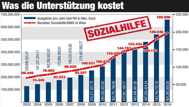 """So stark ist der Magnet-Effekt nach Wien (Bild: Viennareport, """"Krone""""-Grafik)"""