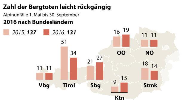 131 Tote bei Alpinunfällen auf Österreichs Bergen (Bild: APA)