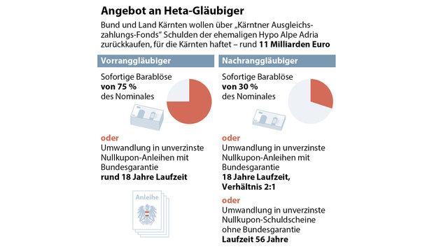 Heta-Angebot angenommen: Insolvenz ist vom Tisch (Bild: APA-Grafik)