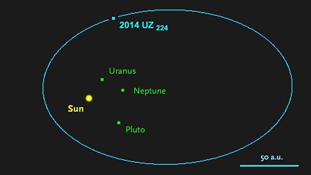 Die Bahn von 2014 UZ224 um die Sonne (Bild: NASA/JPL Horizons/Sky and Telescope)