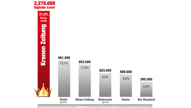 """""""Kronen Zeitung"""" ist die Nummer 1 in Österreich (Bild: Kronen Zeitung)"""