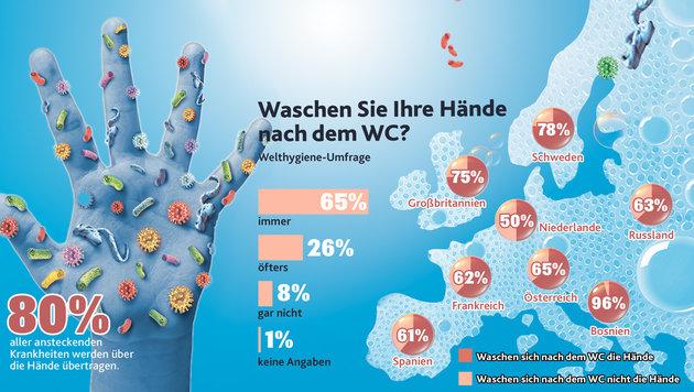 """Österreicher waschen sich 12-mal am Tag die Hände (Bild: """"Krone""""-Grafik)"""