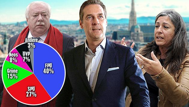 Nur 27% bei Umfrage: Großalarm für Wiens SPÖ! (Bild: APA/HANS PUNZ, APA/GEORG HOCHMUTH, APA/HERBERT PFARRHOFER)