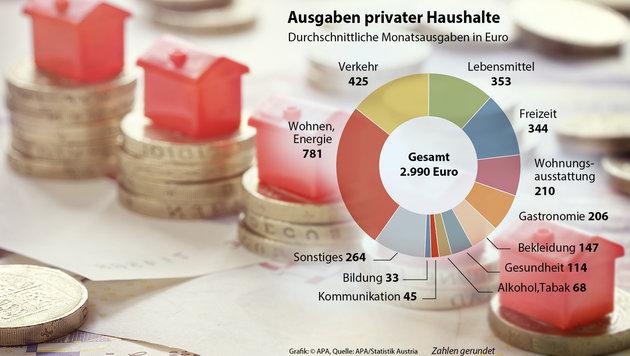 Österreicher geben pro Monat im Schnitt 1970 € aus (Bild: thinkstockphotos.de, APA)