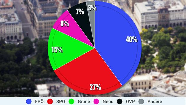 Nur 27% bei Umfrage: Großalarm für Wiens SPÖ! (Bild: krone.at-Grafik, Klemens Groh)