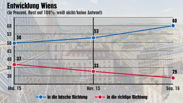 """Umfrage zeigt: """"Stimmung in Wien wird schlechter"""" (Bild: krone.at-Grafik (Quelle: Peter Hajek), thinkstockphotos.de)"""