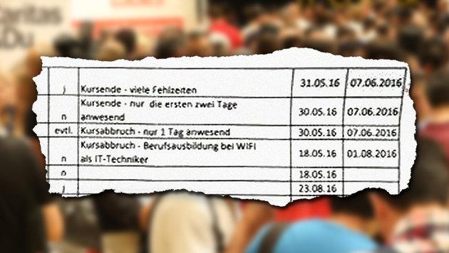 "Tschetschenen erscheinen nicht bei AMS-Kursen (Bild: Peter Tomschi, ""Krone"")"