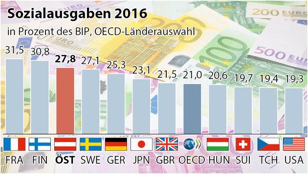 Österreich bei Sozialausgaben in der Spitzengruppe (Bild: APA, thinkstockphotos.de)