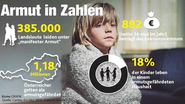 Jeder siebente Österreicher ist von Armut bedroht (Bild: Krone Grafik)