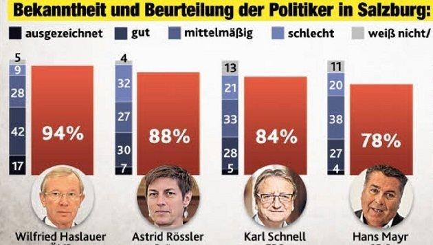 """Salzburger stellen gemischte Zeugnisse aus (Bild: Grafik """"Krone"""")"""