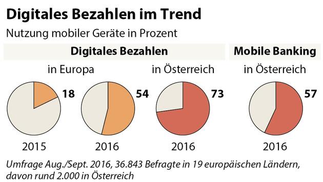 Immer mehr Österreicher bezahlen digital (Bild: APA/Visa)