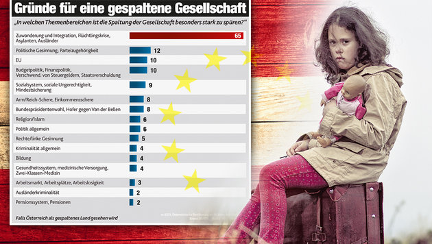 """Flüchtlingsthema spaltet Österreich am meisten (Bild: thinkstockphotos.de, """"Krone""""-Grafik)"""