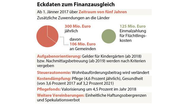 """Finanzausgleich fixiert: Verhandler sehen """"Wunder"""" (Bild: APA)"""