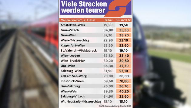 Neue Züge, mehr Service, aber Ticketpreise steigen (Bild: Kronen Zeitung, ÖBB)