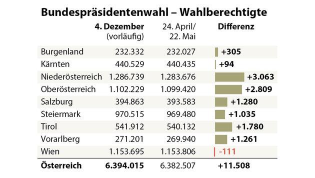 BP-Wahl: 11.500 Wahlberechtigte mehr als im Mai (Bild: APA)