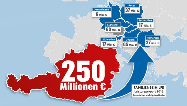 Wir zahlen immer mehr Kindergeld ins Ausland (Bild: Kronen Zeitung)