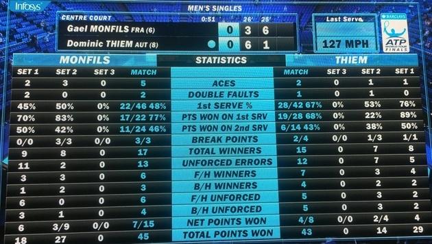 Siiiiiieg! Thiem entzaubert Monfils bei ATP Finals (Bild: sportkrone.at)