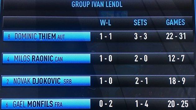 """Siiiiiieg! Thiem entzaubert Monfils bei ATP Finals (Bild: """"Krone"""")"""