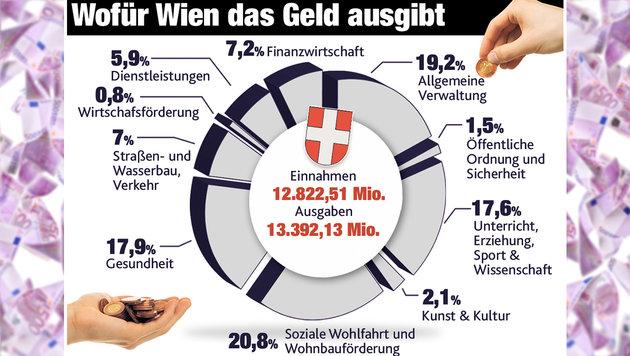 """Wiens Schulden auf fast 6 Milliarden € explodiert (Bild: """"Krone""""-Grafik, thinkstockphotos.de)"""