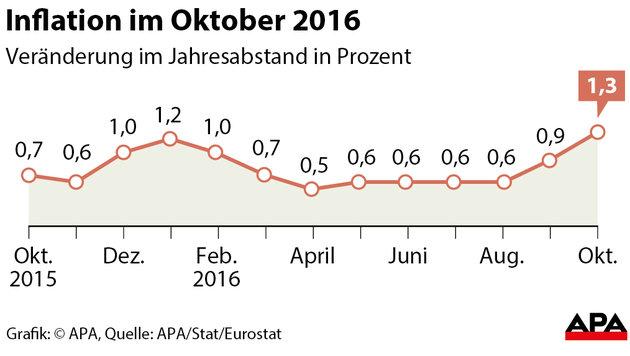 Inflation auf höchstem Stand seit November 2014 (Bild: APA)