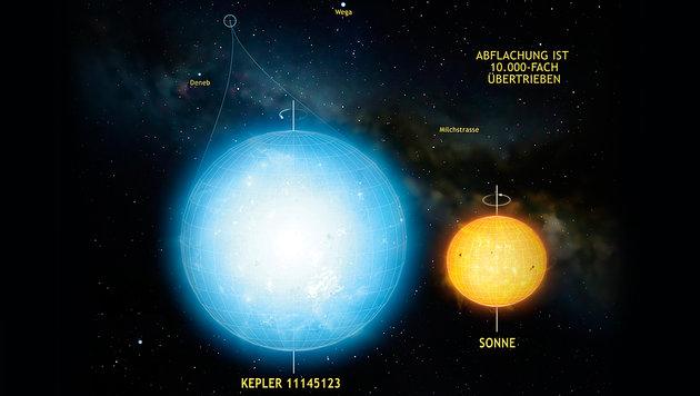 Forscher finden bis dato rundesten Himmelskörper (Bild: MPS/Mark A. Garlick)