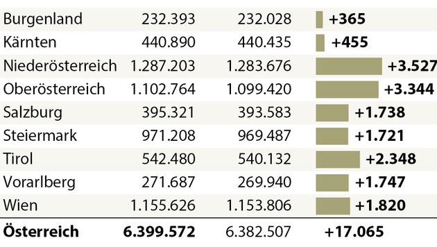 Bundespräsidentenwahl: Vergleich Wahlberechtigte 4. Dezember (links) und 24. April/22. Mai (Bild: APA)