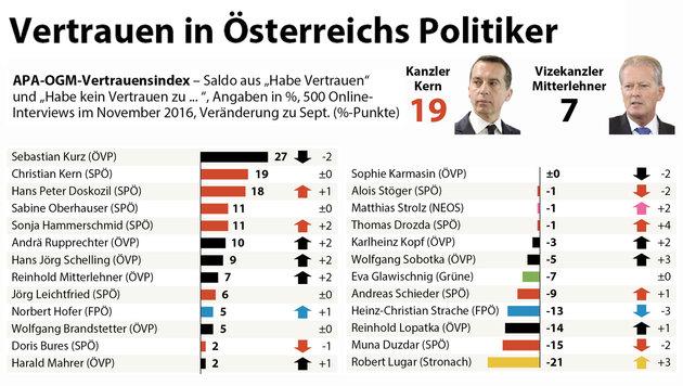 Kern führt bei Parteichefs, aber klar hinter Kurz (Bild: APA)