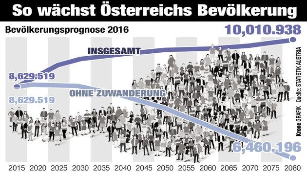 """Zuwanderung lässt Österreichs Bevölkerung wachsen (Bild: """"Krone""""-Grafik)"""