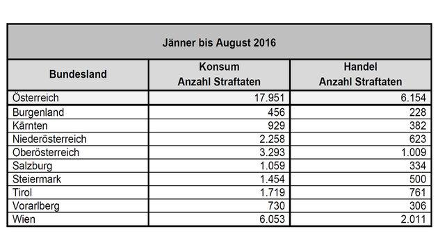 Alarmierende Zahlen: 7138 Drogenkriminelle in Wien (Bild: BMI)