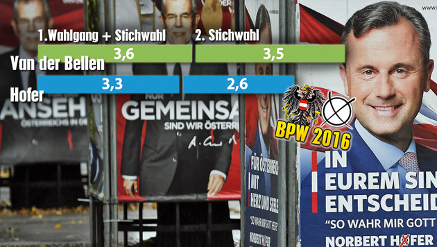 So viel ließen sie sich zweiten Wahlkampf kosten (Bild: APA/ROBERT JAEGER, APA-Grafik)