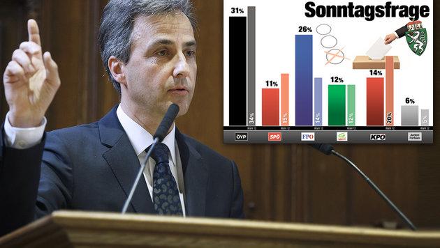 """Minus zwei Prozent: """"Blaues Auge"""" für VP-Bürgermeister Siegfried Nagl (Bild: APA/ERWIN SCHERIAU, """"Krone""""-Grafik)"""