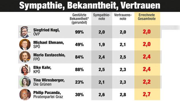 Sonntagsfrage in Graz: 37% sind unentschlossen (Bild: Krone Grafik)