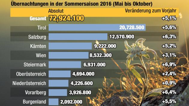 """Sommer brachte so viele Touristen wie noch nie (Bild: """"Krone""""-Grafik)"""