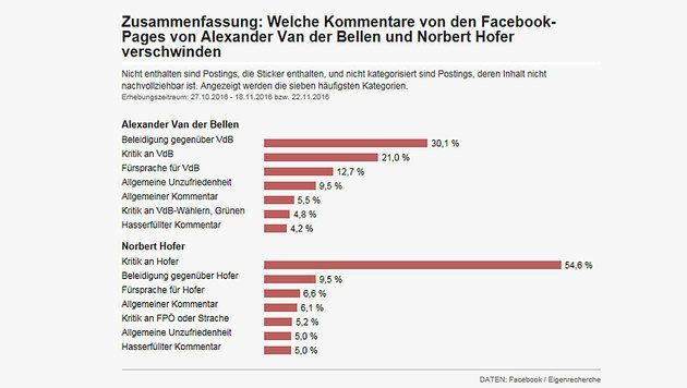 Aus welchen Gründen auf den Facebook-Auftritten der Hofburg-Kandidaten Postings gelöscht werden (Bild: Screenshot derstandard.at)