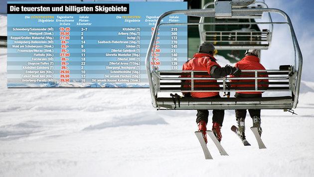 """Ski-Tageskarten kosten schon bis zu 53 Euro! (Bild: """"Krone""""-Grafik, thinkstockphotos.de)"""