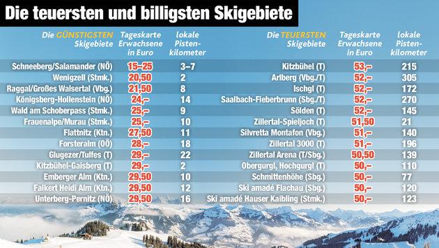 """Ski-Tageskarten kosten schon bis zu 53 Euro! (Bild: """"Krone""""-Grafik)"""