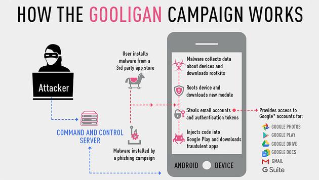 """Gooligan"": Schadsoftware befällt Android-Geräte (Bild: blog.checkpoint.com)"